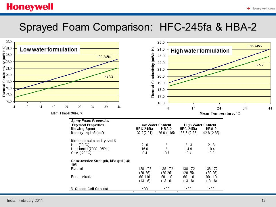 Honeywell.com India: February Sprayed Foam Comparison: HFC-245fa & HBA-2 Low water formulation High water formulation