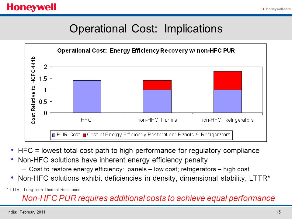 Honeywell.com India: February Operational Cost: Implications HFC = lowest total cost path to high performance for regulatory compliance Non-HFC solutions have inherent energy efficiency penalty – Cost to restore energy efficiency: panels – low cost; refrigerators – high cost Non-HFC solutions exhibit deficiencies in density, dimensional stability, LTTR* * LTTR: Long Term Thermal Resistance Non-HFC PUR requires additional costs to achieve equal performance