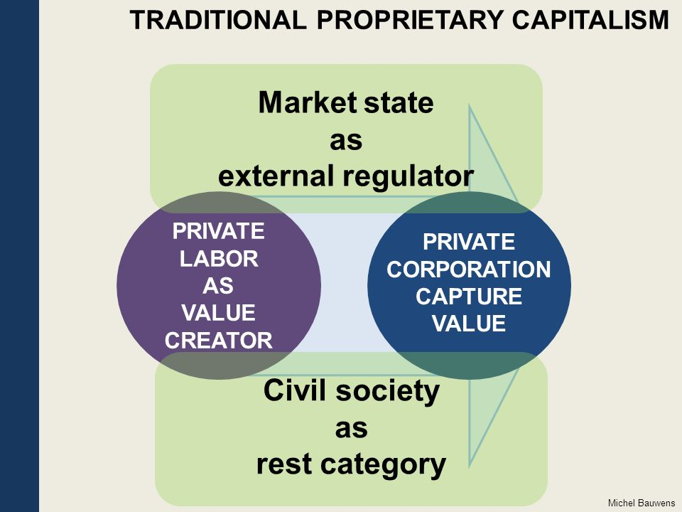 PRIVATE LABOR AS VALUE CREATOR PRIVATE CORPORATION CAPTURE VALUE Market state as external regulator Civil society as rest category TRADITIONAL PROPRIETARY CAPITALISM Michel Bauwens