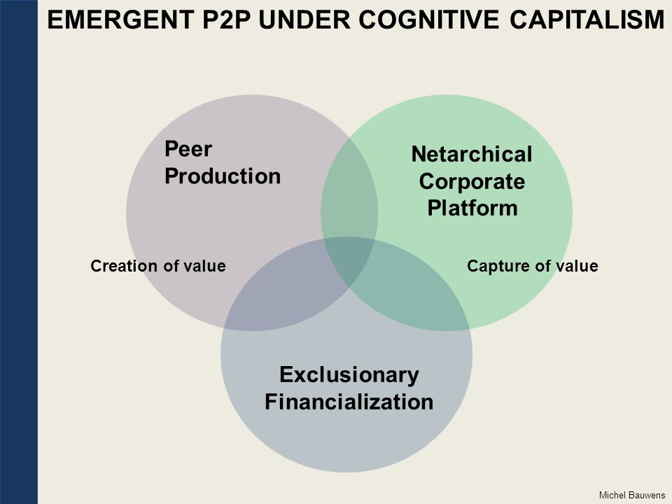 Peer Production EMERGENT P2P UNDER COGNITIVE CAPITALISM Netarchical Corporate Platform Exclusionary Financialization Capture of valueCreation of value Michel Bauwens