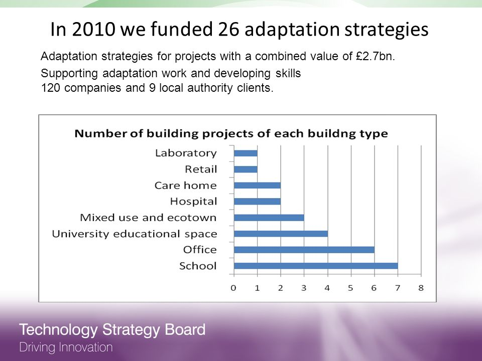 In 2010 we funded 26 adaptation strategies Adaptation strategies for projects with a combined value of £2.7bn.