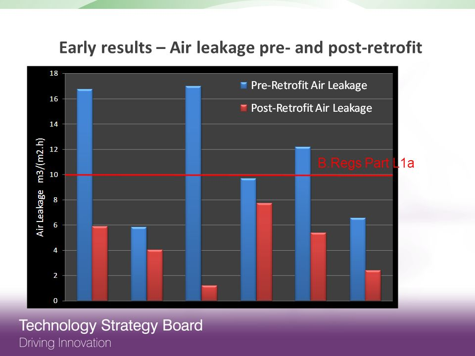 Early results – Air leakage pre- and post-retrofit B.Regs Part L1a