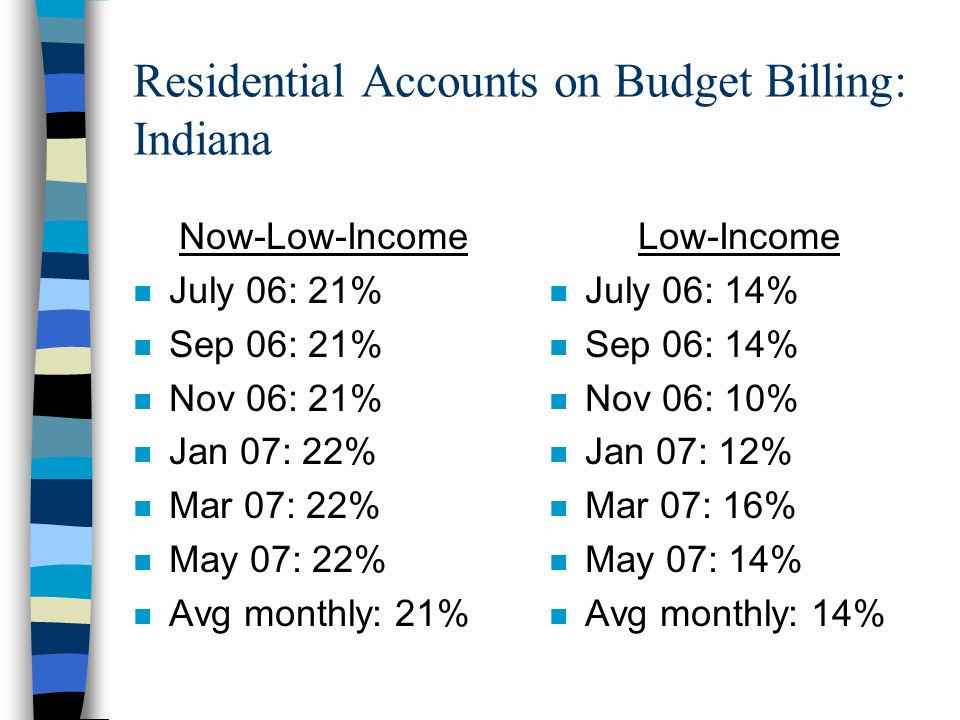 Residential Accounts on Budget Billing: Indiana Now-Low-Income n July 06: 21% n Sep 06: 21% n Nov 06: 21% n Jan 07: 22% n Mar 07: 22% n May 07: 22% n Avg monthly: 21% Low-Income n July 06: 14% n Sep 06: 14% n Nov 06: 10% n Jan 07: 12% n Mar 07: 16% n May 07: 14% n Avg monthly: 14%