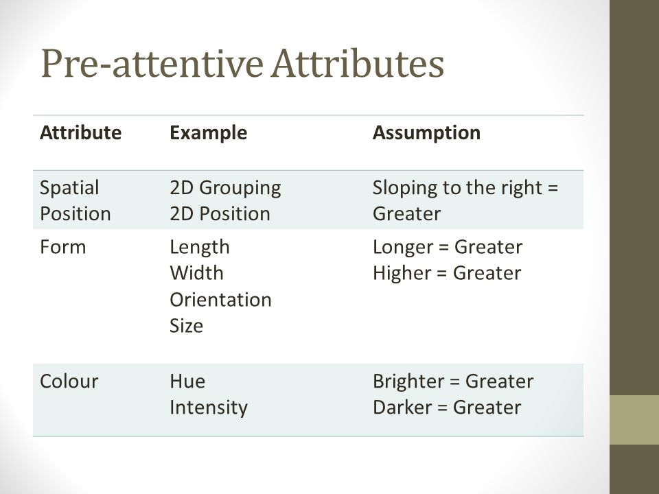 Pre-attentive Attributes AttributeExampleAssumption Spatial Position 2D Grouping 2D Position Sloping to the right = Greater FormLength Width Orientation Size Longer = Greater Higher = Greater ColourHue Intensity Brighter = Greater Darker = Greater