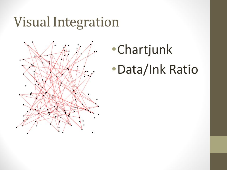 Visual Integration Chartjunk Data/Ink Ratio