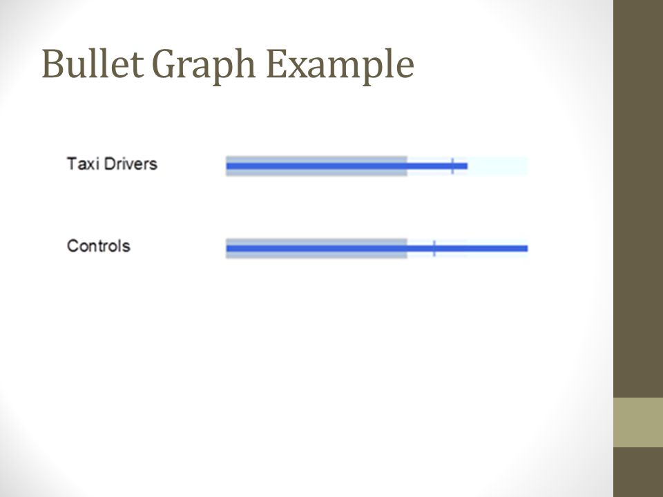 Bullet Graph Example