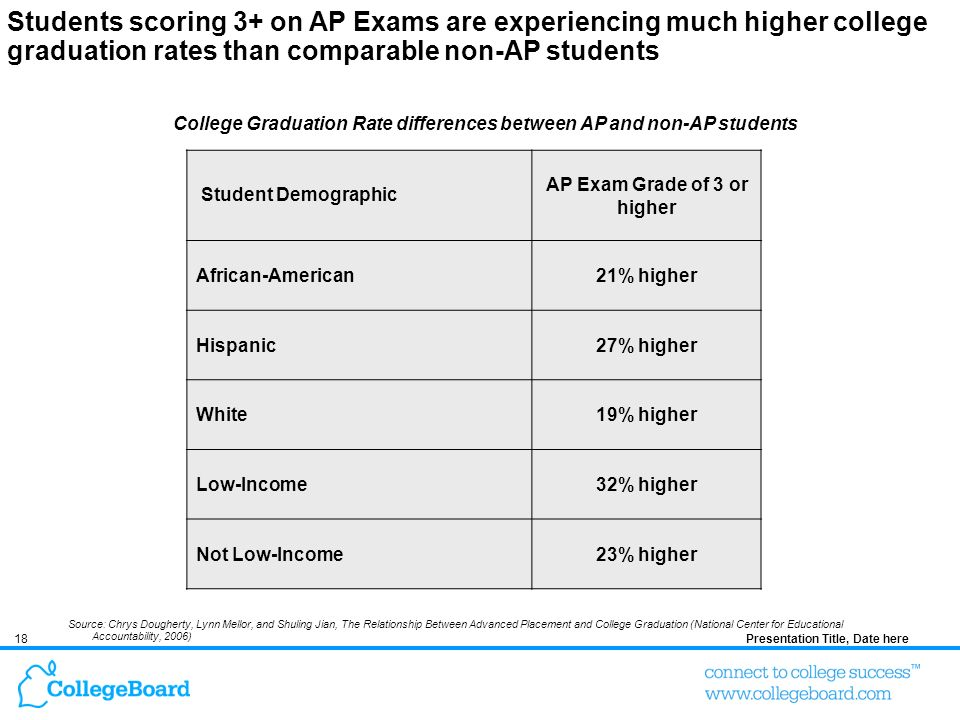 18Presentation Title, Date here Source: Chrys Dougherty, Lynn Mellor, and Shuling Jian, The Relationship Between Advanced Placement and College Graduation (National Center for Educational Accountability, 2006) Students scoring 3+ on AP Exams are experiencing much higher college graduation rates than comparable non-AP students Student Demographic AP Exam Grade of 3 or higher African-American21% higher Hispanic27% higher White19% higher Low-Income32% higher Not Low-Income23% higher College Graduation Rate differences between AP and non-AP students