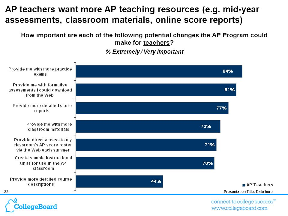 22Presentation Title, Date here AP teachers want more AP teaching resources (e.g.
