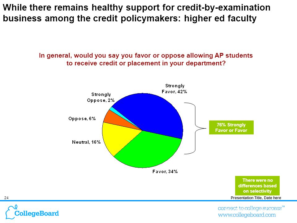 24Presentation Title, Date here While there remains healthy support for credit-by-examination business among the credit policymakers: higher ed faculty In general, would you say you favor or oppose allowing AP students to receive credit or placement in your department.
