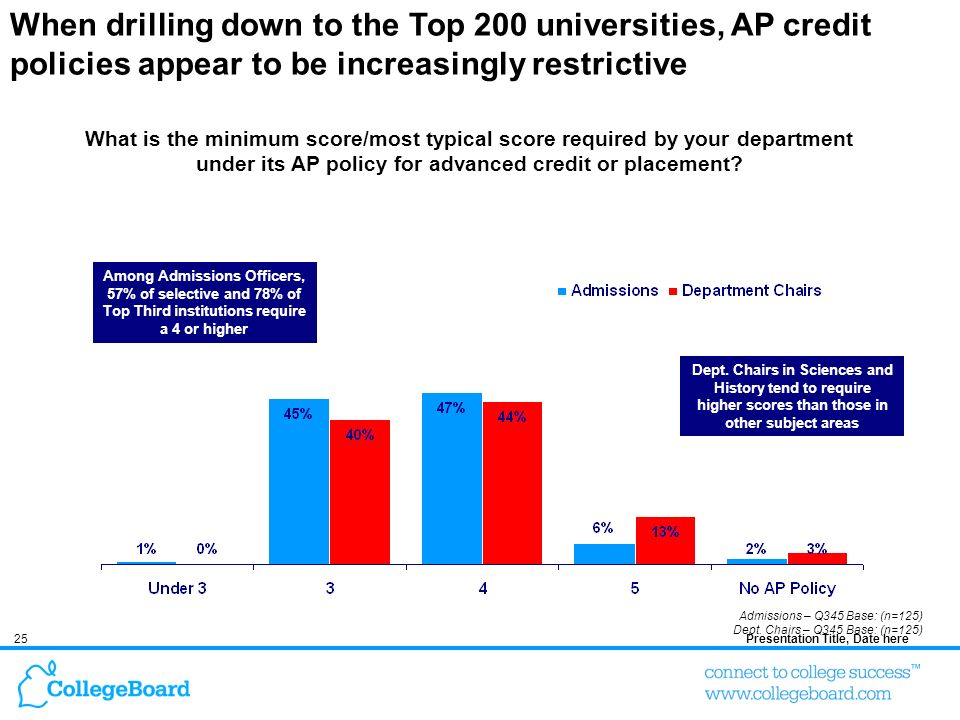 25Presentation Title, Date here When drilling down to the Top 200 universities, AP credit policies appear to be increasingly restrictive What is the minimum score/most typical score required by your department under its AP policy for advanced credit or placement.