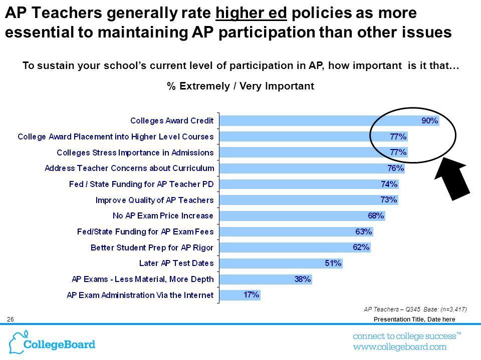 26Presentation Title, Date here AP Teachers generally rate higher ed policies as more essential to maintaining AP participation than other issues AP Teachers – Q345 Base: (n=3,417) To sustain your schools current level of participation in AP, how important is it that… % Extremely / Very Important