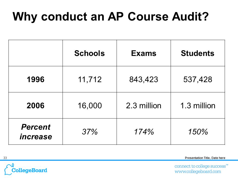 33Presentation Title, Date here Why conduct an AP Course Audit.