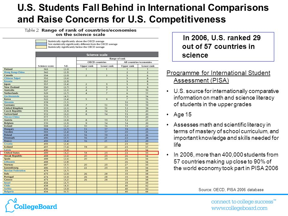 6Presentation Title, Date here Source: OECD, PISA 2006 database U.S.