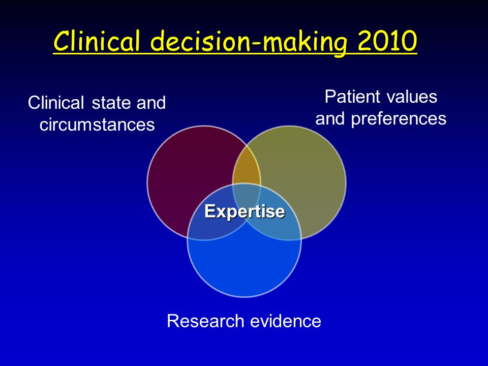 Clinical decision-making 2010 Research evidence Patient values and preferences Clinical state and circumstances Expertise