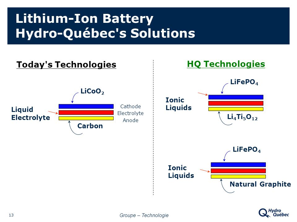 Groupe – Technologie 13 Lithium-Ion Battery Hydro-Québec s Solutions LiFePO 4 Ionic Liquids Li 4 Ti 5 O 12 LiCoO 2 Carbon LiFePO 4 Ionic Liquids Natural Graphite Today s Technologies HQ Technologies Cathode Electrolyte Anode Liquid Electrolyte
