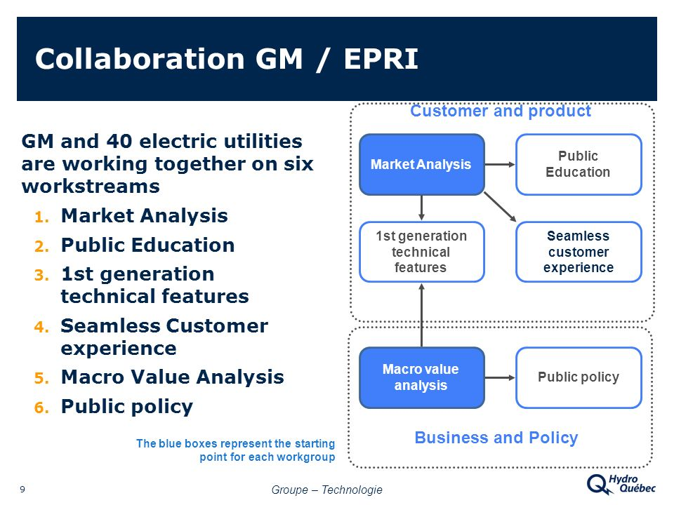 Groupe – Technologie 9 Collaboration GM / EPRI GM and 40 electric utilities are working together on six workstreams 1.