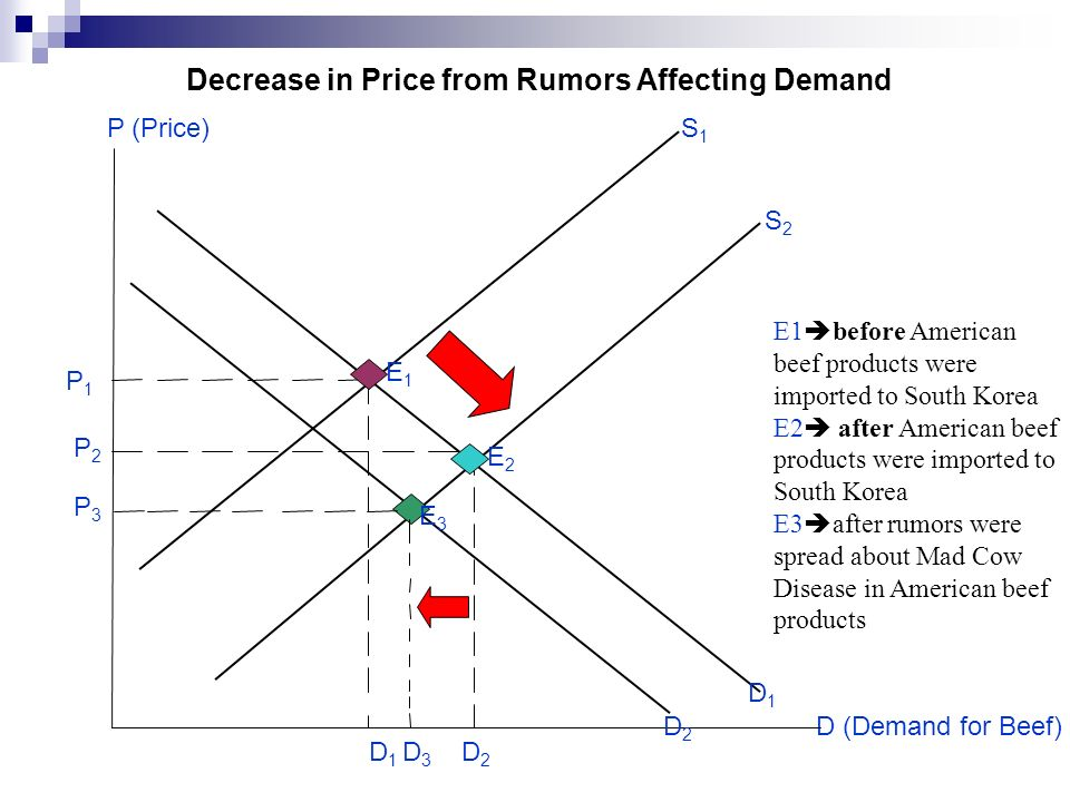 D (Demand for Beef) Decrease in Price from Rumors Affecting Demand S1S1 P1P1 P (Price) E1E1 E2E2 D1D1 D2D2 S2S2 P2P2 E1 before American beef products were imported to South Korea E2 after American beef products were imported to South Korea E3 after rumors were spread about Mad Cow Disease in American beef products P3P3 D3D3 E3E3 D1D1 D2D2