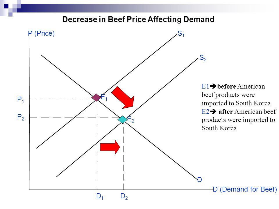 D (Demand for Beef) Decrease in Beef Price Affecting Demand S1S1 P1P1 D P (Price) E1E1 E2E2 D1D1 D2D2 S2S2 P2P2 E1 before American beef products were imported to South Korea E2 after American beef products were imported to South Korea