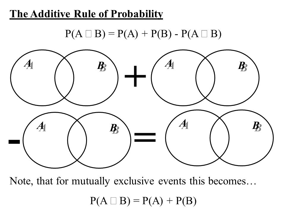 The Additive Rule of Probability P(A B) = P(A) + P(B) - P(A B) Note, that for mutually exclusive events this becomes… P(A B) = P(A) + P(B) A A B B A A B B A A B B = + - A A B B
