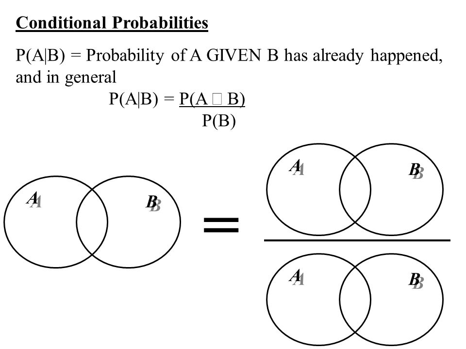 Conditional Probabilities P(A|B) = Probability of A GIVEN B has already happened, and in general P(A|B) = P(A B) P(B) A A B B A A B B A A B B =