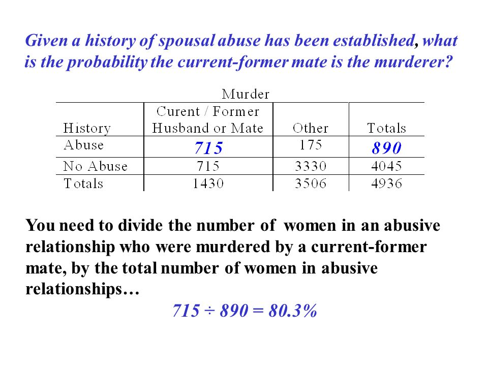 You need to divide the number of women in an abusive relationship who were murdered by a current-former mate, by the total number of women in abusive relationships… 715 ÷ 890 = 80.3% Given a history of spousal abuse has been established, what is the probability the current-former mate is the murderer