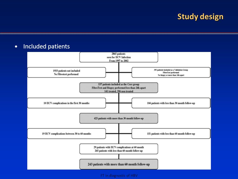 FT in diagnostic of HBV Study design Included patients