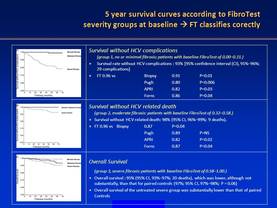 FT in diagnostic of HBV 5 year survival curves according to FibroTest severity groups at baseline FT classifies corectly Survival without HCV complications (group 1, no or minimal fibrosis; patients with baseline FibroTest of 0.00–0.31.) Survival rate without HCV complications : 93% [95% confidence interval (CI), 91%–96%; 29 complications] FT 0.96 vs Biopsy 0.91P=0.01 Pugh0.80 P=0.006 APRI 0.82 P=0.03 Forns 0.86 P=0.04 Survival without HCV related death (group 2, moderate fibrosis: patients with baseline FibroTest of 0.32–0.58.) Survival without HCV related death: 98% (95% CI, 96%–99%; 9 deaths).