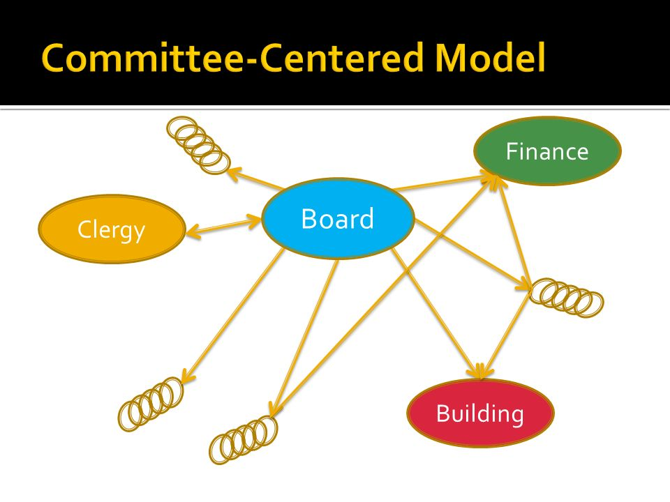 Clergy Finance Building Board