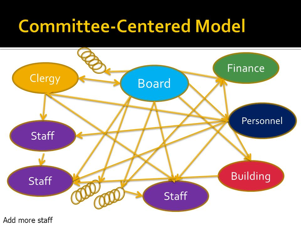 Clergy Finance Building Board Staff Add more staff Personnel Staff