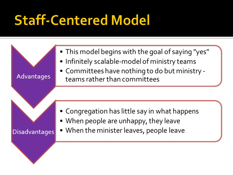 Advantages This model begins with the goal of saying yes Infinitely scalable-model of ministry teams Committees have nothing to do but ministry - teams rather than committees Disadvantages Congregation has little say in what happens When people are unhappy, they leave When the minister leaves, people leave
