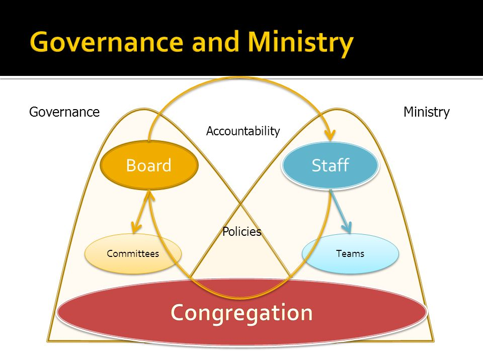 Board Staff Committees Teams GovernanceMinistry Accountability Policies