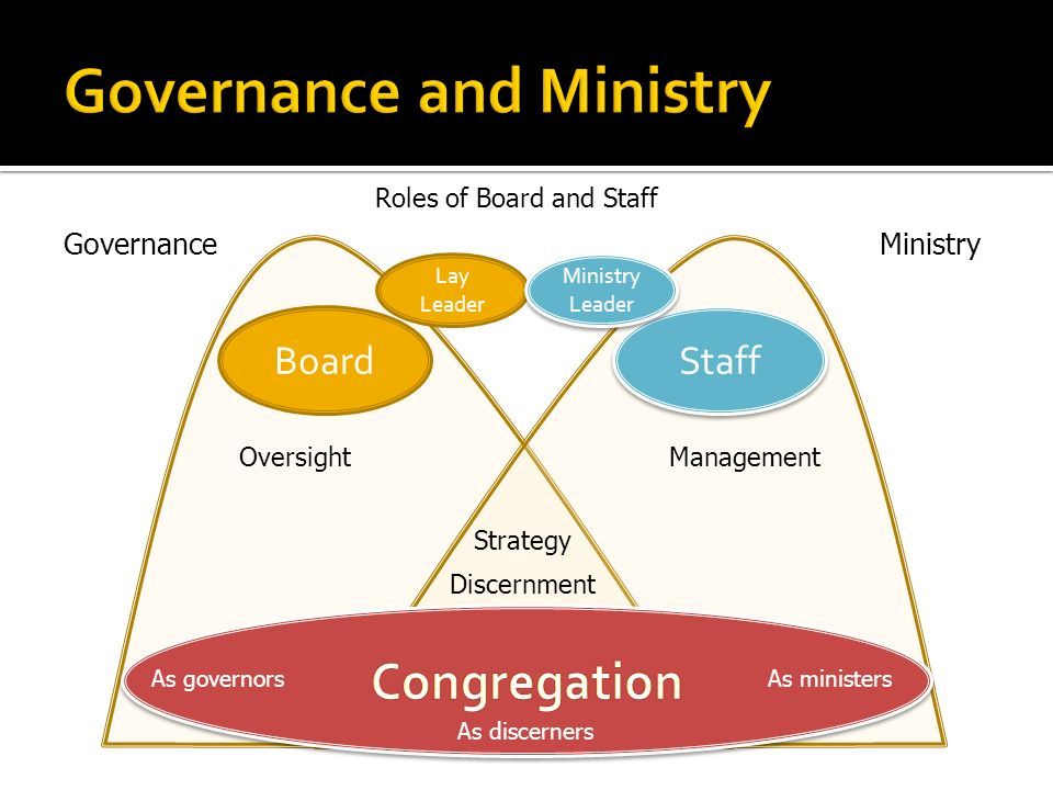 Board Staff GovernanceMinistry OversightManagement Discernment Strategy As governors As discerners As ministers Roles of Board and Staff Lay Leader Ministry Leader