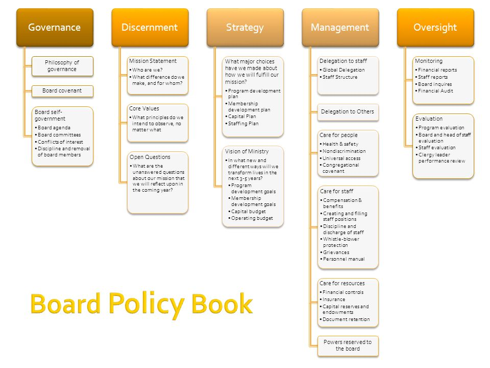 Governance Philosophy of governance Board covenant Board self- government Board agenda Board committees Conflicts of interest Discipline and removal of board members Discernment Mission Statement Who are we.