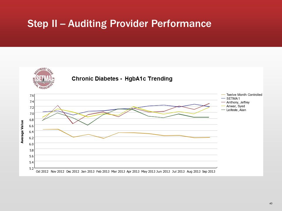 40 Step II -- Auditing Provider Performance