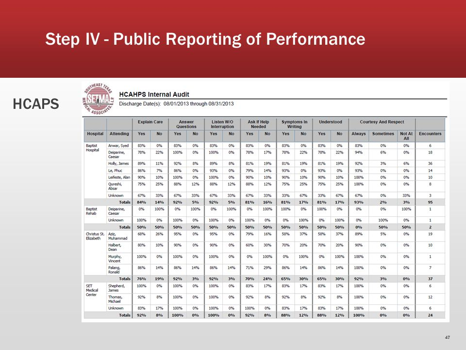 47 HCAPS Step IV - Public Reporting of Performance