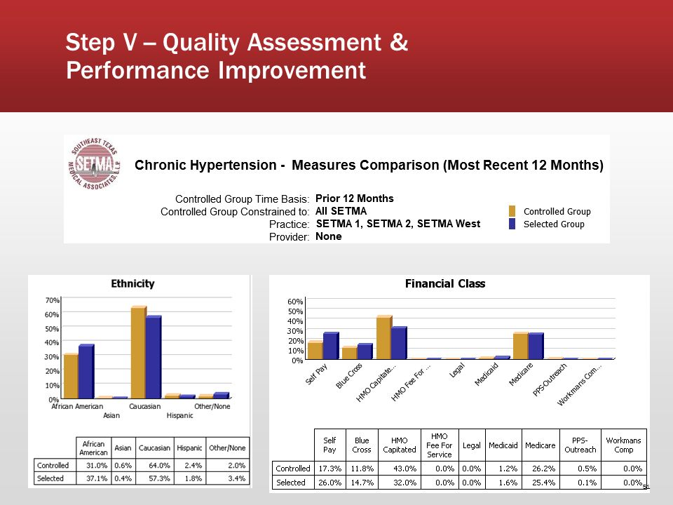 51 Step V -- Quality Assessment & Performance Improvement