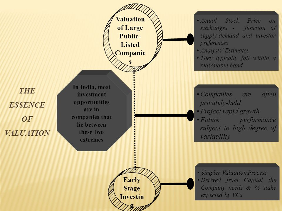 THE ESSENCE OF VALUATION Early Stage Investin g Simpler Valuation Process Derived from Capital the Company needs & % stake expected by VCs Valuation of Large Public- Listed Companie s Actual Stock Price on Exchanges - function of supply-demand and investor preferences Analysts Estimates They typically fall within a reasonable band Companies are often privately-held Project rapid growth Future performance subject to high degree of variability In India, most investment opportunities are in companies that lie between these two extremes