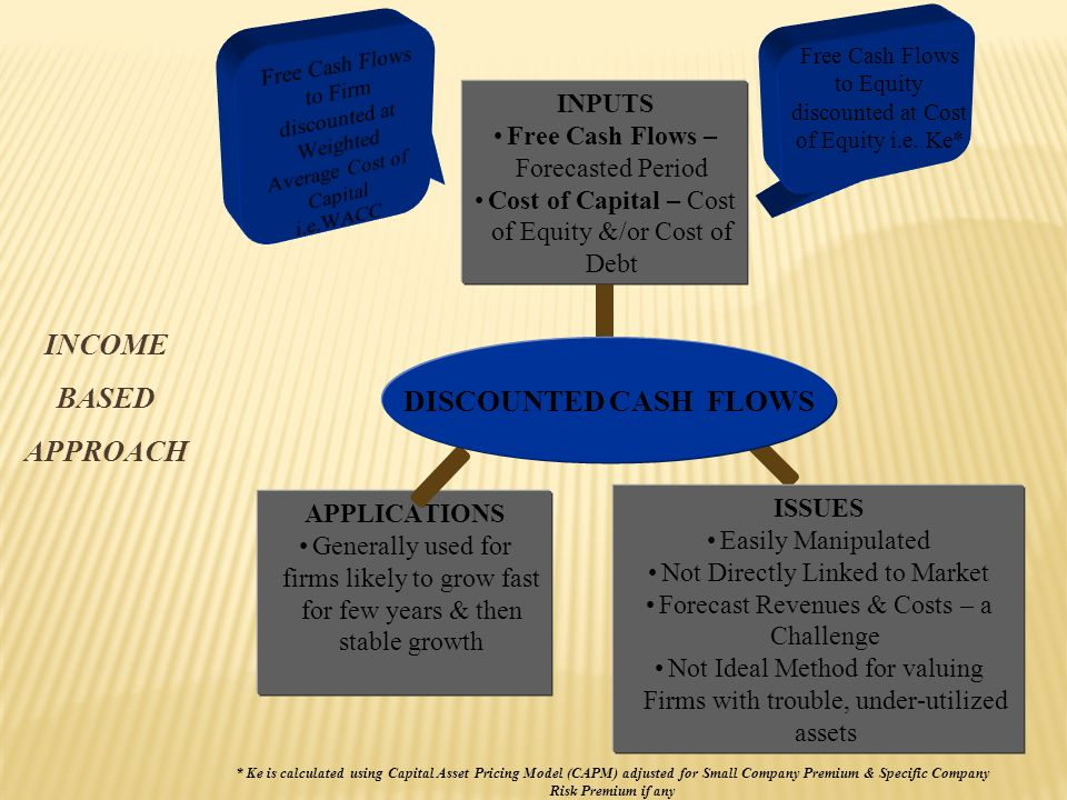 INCOME BASED APPROACH INPUTS Free Cash Flows – Forecasted Period Cost of Capital – Cost of Equity &/or Cost of Debt APPLICATIONS Generally used for firms likely to grow fast for few years & then stable growth Free Cash Flows to Firm discounted at Weighted Average Cost of Capital i.e.WACC ISSUES Easily Manipulated Not Directly Linked to Market Forecast Revenues & Costs – a Challenge Not Ideal Method for valuing Firms with trouble, under-utilized assets * Ke is calculated using Capital Asset Pricing Model (CAPM) adjusted for Small Company Premium & Specific Company Risk Premium if any Free Cash Flows to Equity discounted at Cost of Equity i.e.