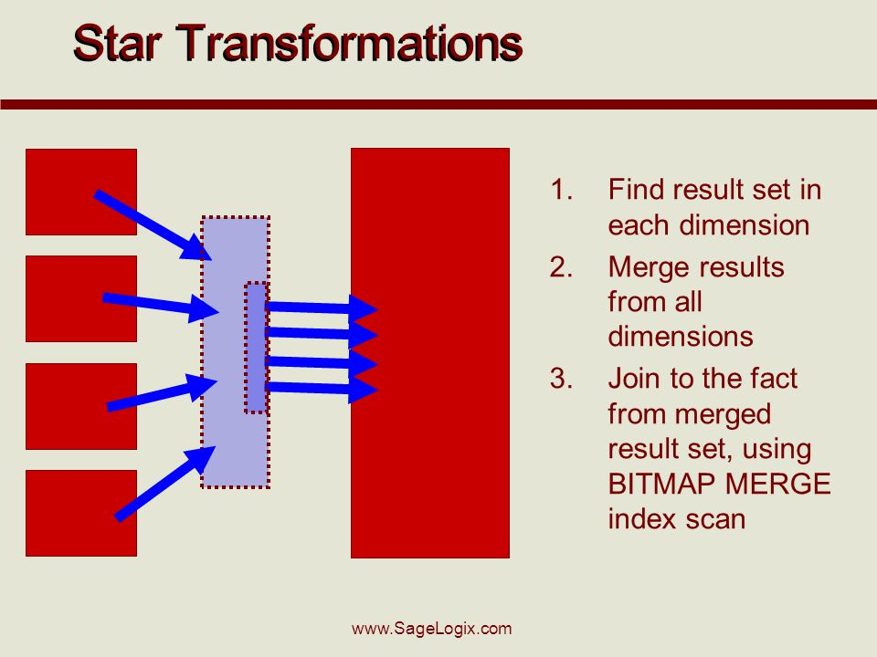 Star Transformations 1.Find result set in each dimension 2.Merge results from all dimensions 3.Join to the fact from merged result set, using BITMAP MERGE index scan