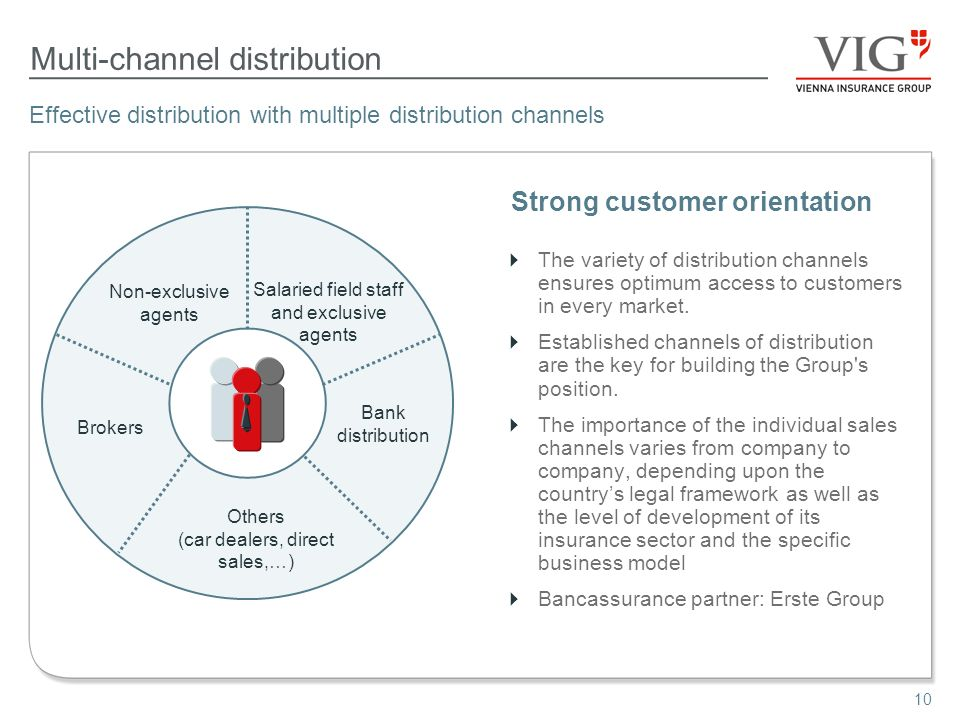 10 Multi-channel distribution The variety of distribution channels ensures optimum access to customers in every market.