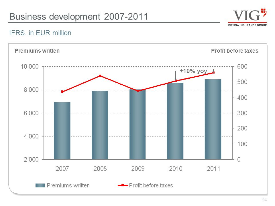 14 Business development 2007-2011 14 IFRS, in EUR million Premiums writtenProfit before taxes +10% yoy