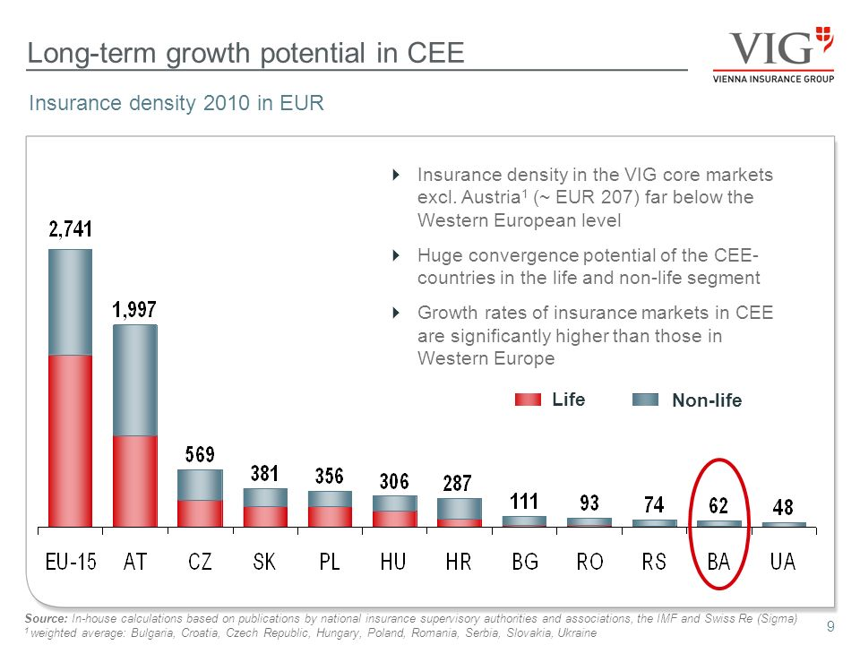 9 Long-term growth potential in CEE Insurance density 2010 in EUR Insurance density in the VIG core markets excl.