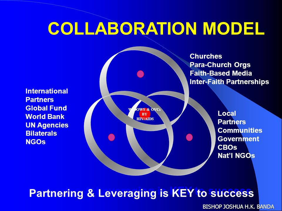 Partnering & Leveraging is KEY to success Churches Para-Church Orgs Faith-Based Media Inter-Faith Partnerships Local Partners Communities Government CBOs Natl NGOs International Partners Global Fund World Bank UN Agencies Bilaterals NGOs WIDOWS & OVCs BY HIV/AIDS COLLABORATION MODEL BISHOP JOSHUA H.K.
