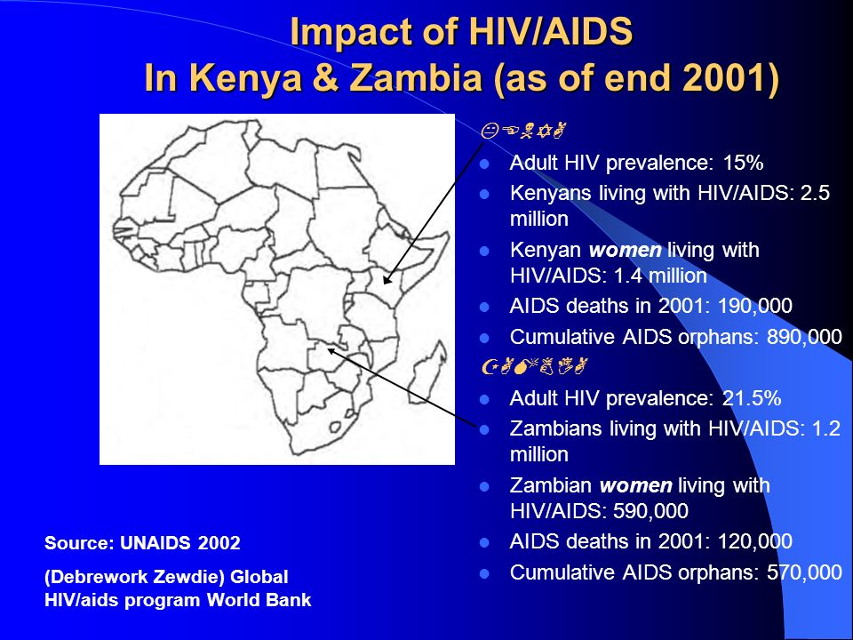 Impact of HIV/AIDS In Kenya & Zambia (as of end 2001) KENYA Adult HIV prevalence: 15% Kenyans living with HIV/AIDS: 2.5 million Kenyan women living with HIV/AIDS: 1.4 million AIDS deaths in 2001: 190,000 Cumulative AIDS orphans: 890,000 ZAMBIA Adult HIV prevalence: 21.5% Zambians living with HIV/AIDS: 1.2 million Zambian women living with HIV/AIDS: 590,000 AIDS deaths in 2001: 120,000 Cumulative AIDS orphans: 570,000 Source: UNAIDS 2002 (Debrework Zewdie) Global HIV/aids program World Bank