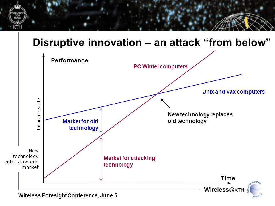 Wireless Foresight Conference, June 5 Disruptive innovation – an attack from below Time Performance logaritmic scale New technology enters low-end market Unix and Vax computers New technology replaces old technology Market for old technology PC Wintel computers Market for attacking technology