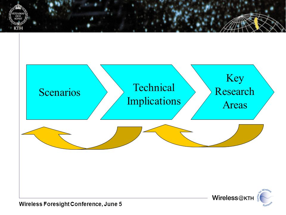 Wireless Foresight Conference, June 5 Scenarios Technical Implications Key Research Areas