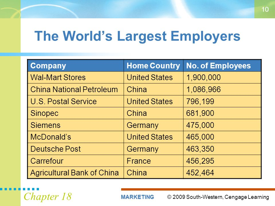 © 2009 South-Western, Cengage LearningMARKETING Chapter The Worlds Largest Employers CompanyHome CountryNo.