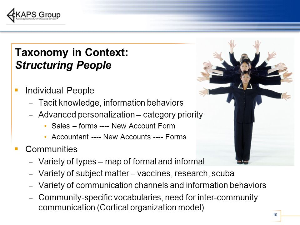 10 Taxonomy in Context: Structuring People Individual People – Tacit knowledge, information behaviors – Advanced personalization – category priority Sales – forms ---- New Account Form Accountant ---- New Accounts ---- Forms Communities – Variety of types – map of formal and informal – Variety of subject matter – vaccines, research, scuba – Variety of communication channels and information behaviors – Community-specific vocabularies, need for inter-community communication (Cortical organization model)