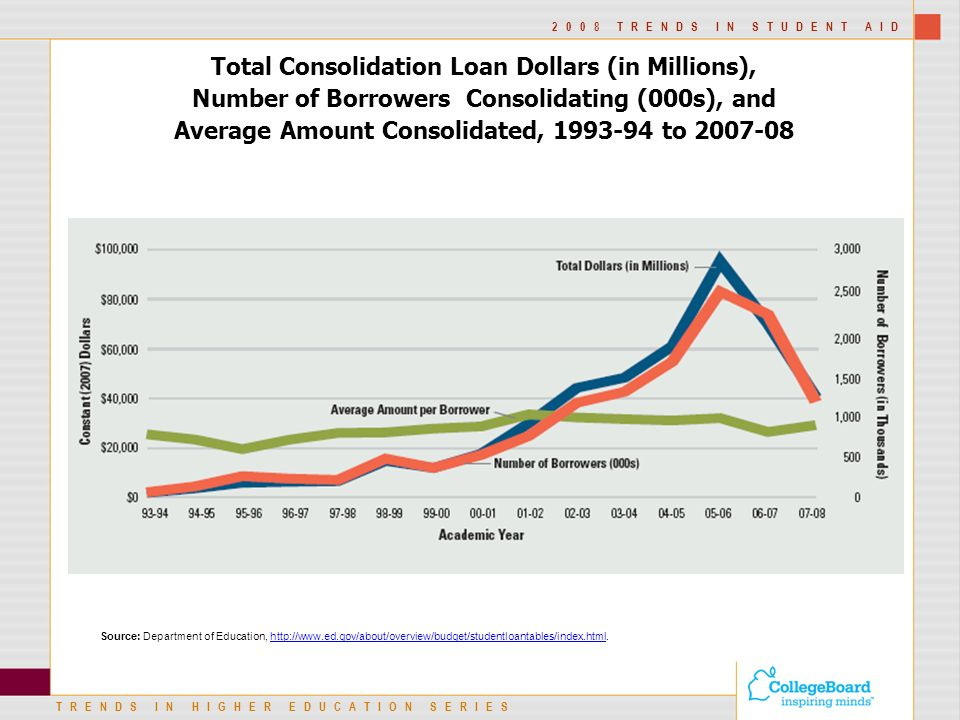 TRENDS IN HIGHER EDUCATION SERIES 2008 TRENDS IN STUDENT AID Total Consolidation Loan Dollars (in Millions), Number of Borrowers Consolidating (000s), and Average Amount Consolidated, to Source: Department of Education,