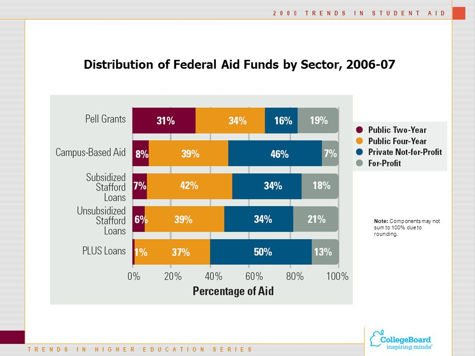 TRENDS IN HIGHER EDUCATION SERIES 2008 TRENDS IN STUDENT AID Distribution of Federal Aid Funds by Sector, Note: Components may not sum to 100% due to rounding.